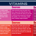 Vitamin Deficiency Symptoms Chart (PLUS INFOGRAPHIC)
