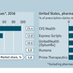 CVS + Aetna: Inflection Point in US Healthcare, Merger Approved Update