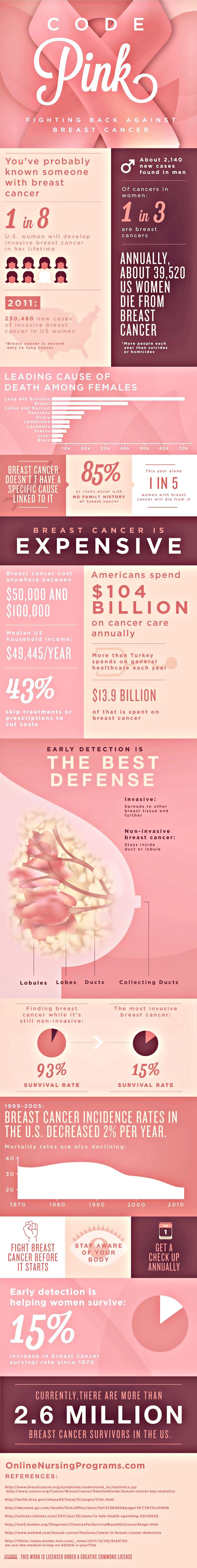 Fighting Back Against Breast Cancer Infographic