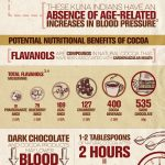 Epicatechin In Dark Chocolate Enhances Skeletal Muscle Function