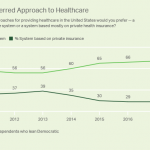 Are Democrats as Split Over Healthcare as the Candidates Are? – Gallup