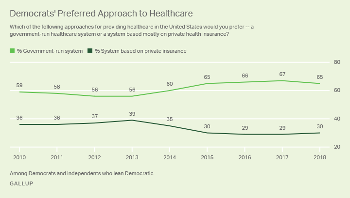 Line graph. U.S. Democrats' preference for a government run health system versus one based on private insurance.