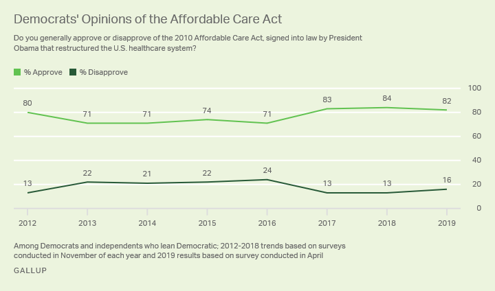 Line graph. U.S. Democrats' views of the affordable care act, since 2012.