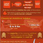 Food Additives And Behavior Problems In Children