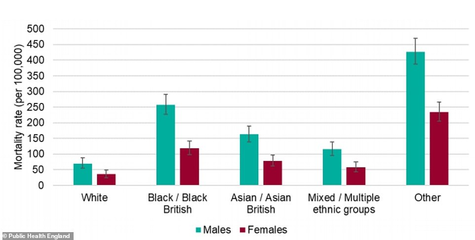 Data in the Public Health England report showed that the mortality rate - the number of people dying with the coronavirus out of each 100,000 people - was considerably higher for black men than other group. The risk for black women, people of Asian ethnicity, and mixed race people was also higher than for white people of either sex. The report warned the rate for the 'Other' category was 'likely to be an overestimate'