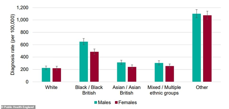 Black men and women appeared to be at much higher risk of getting diagnosed with Covid-19, compared to other ethnic groups. The 'Other' group is not likely to be accurate because of disparities in the data and small numbers