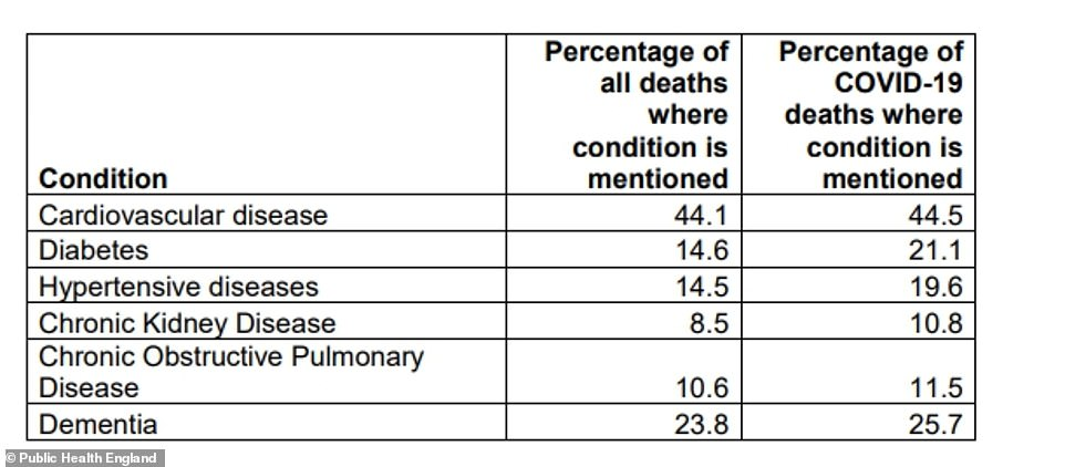 Cardiovascular (heart) disease, type 2 diabetes and dementia are found to be the conditions most common among people who die with the coronavirus. Heart disease is more common among Bangladeshi and Pakistani communities than among white people, and type 2 diabetes is more common in BAME people. Dementia is more common in white people