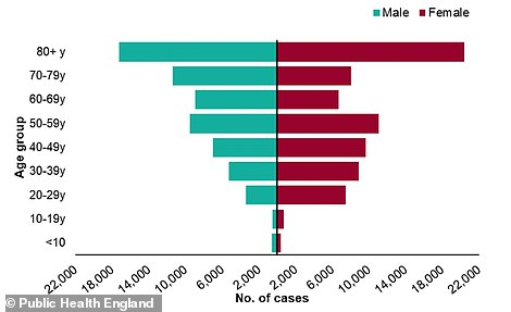 Public Health England's data showed there were considerably more cases of coronavirus among older age groups