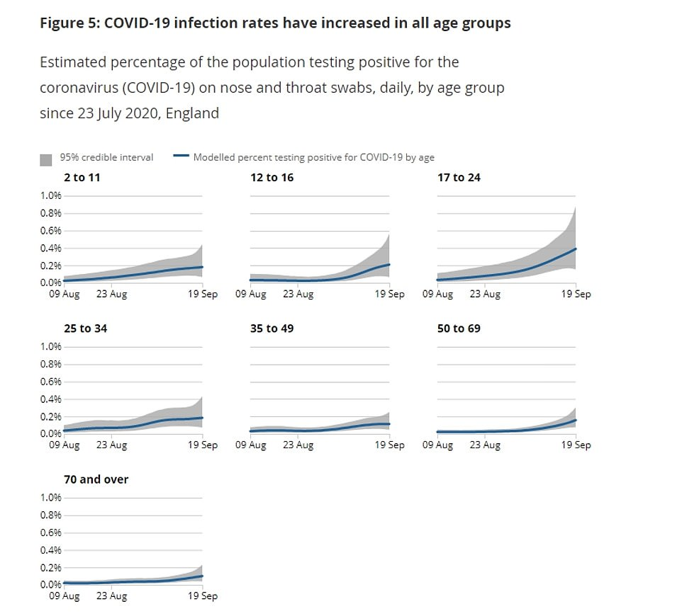 The ONS has spotted a rise in infections among all age groups in England - although the steepest increase was observed in 17 to 24-year-olds
