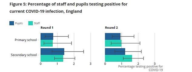 Just 0.94 per cent of primary school pupils tested positive through PCR and 0.99 per cent of staff. The rates were slightly higher in secondary schools at 1.22 and 1.64 per cent