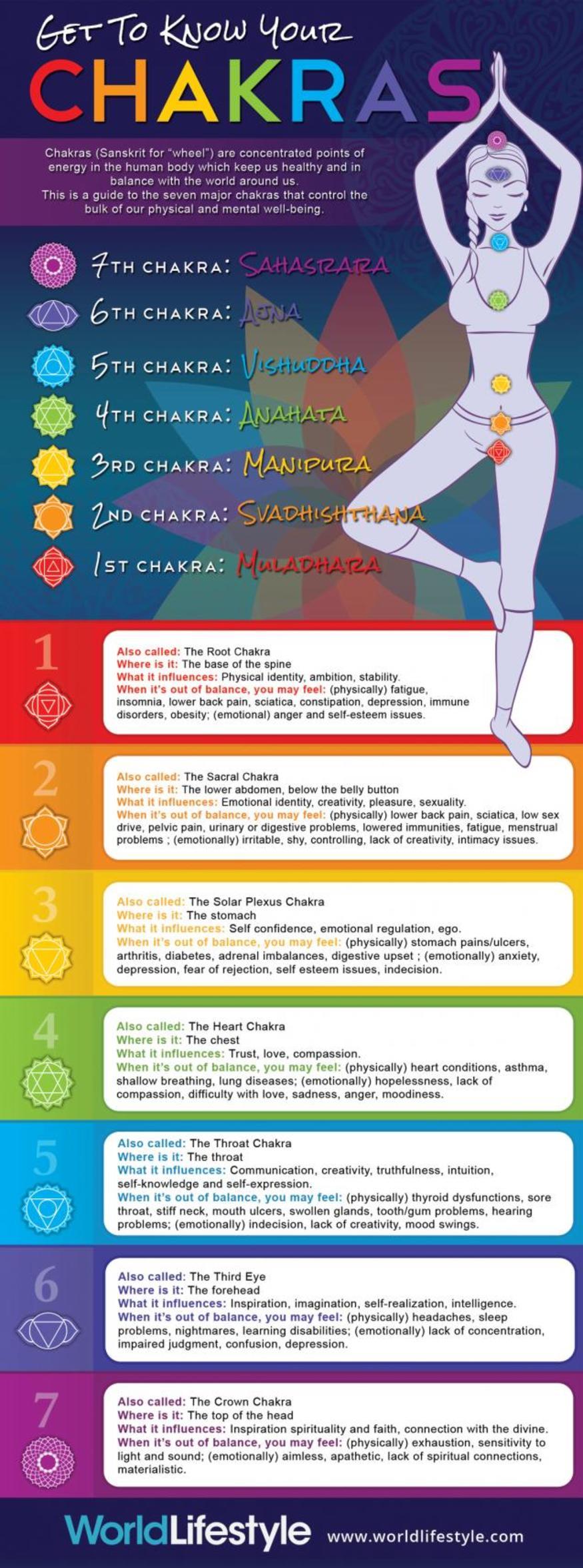 Chakras Infographic